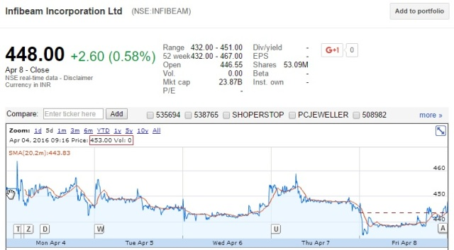 Infibeam-Stock Market Debut