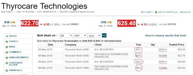 Thyrocare - Bulk Deals
